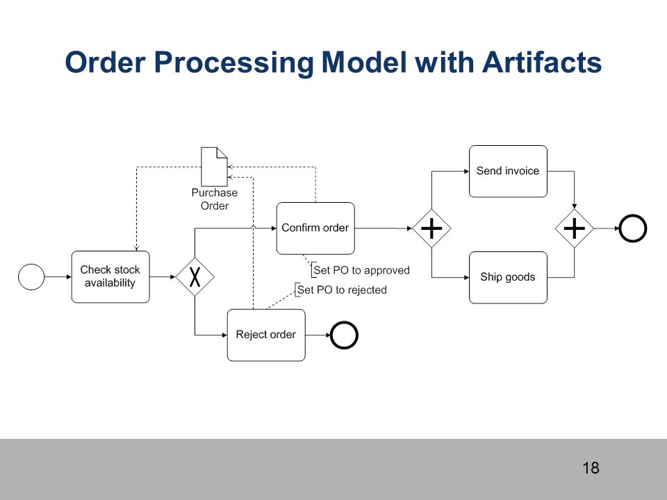 18 Order Processing Model with Artifacts