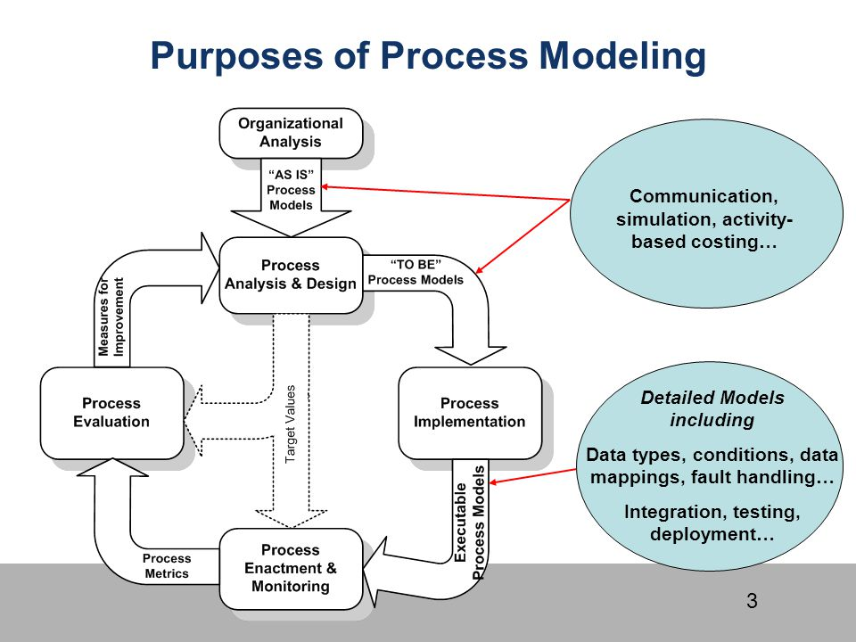 3 Purposes of Process Modeling Communication, simulation, activity- based costing… Detailed Models including Data types, conditions, data mappings, fa