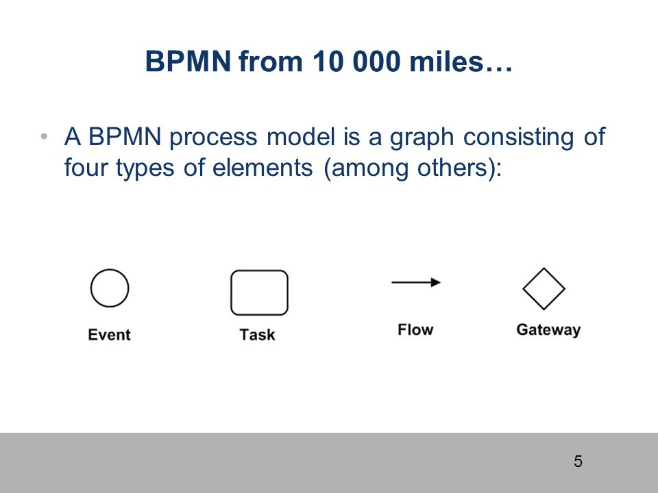 16 BPMN Exercise: Lanes, Pools Claims Handling process at a car insurer A customer submits a claim by sending in relevant documentation.