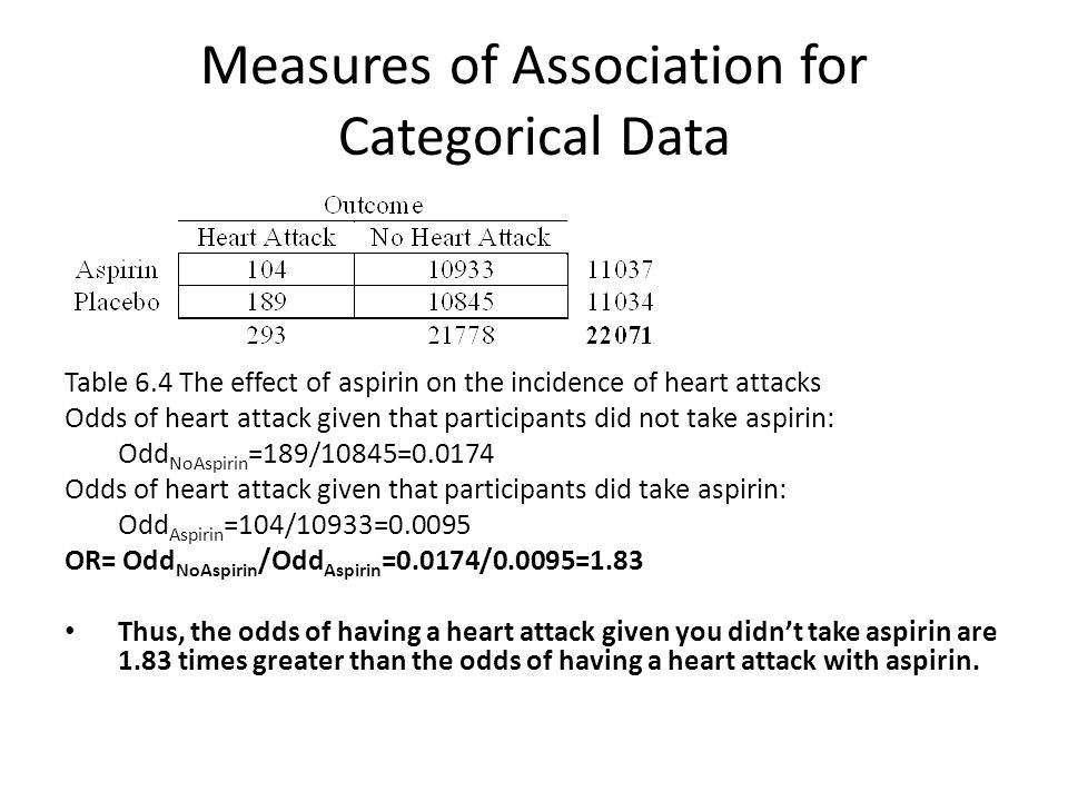 Measures of Association for Categorical Data Table 6.4 The effect of aspirin on the incidence of heart attacks Odds of heart attack given that participants did not take aspirin: Odd NoAspirin =189/10845=0.0174 Odds of heart attack given that participants did take aspirin: Odd Aspirin =104/10933=0.0095 OR= Odd NoAspirin /Odd Aspirin =0.0174/0.0095=1.83 Thus, the odds of having a heart attack given you didn't take aspirin are 1.83 times greater than the odds of having a heart attack with aspirin.