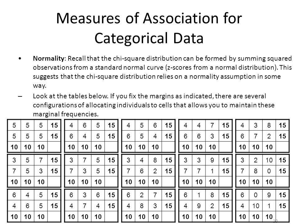 Measures of Association for Categorical Data Normality: Recall that the chi-square distribution can be formed by summing squared observations from a standard normal curve (z-scores from a normal distribution).