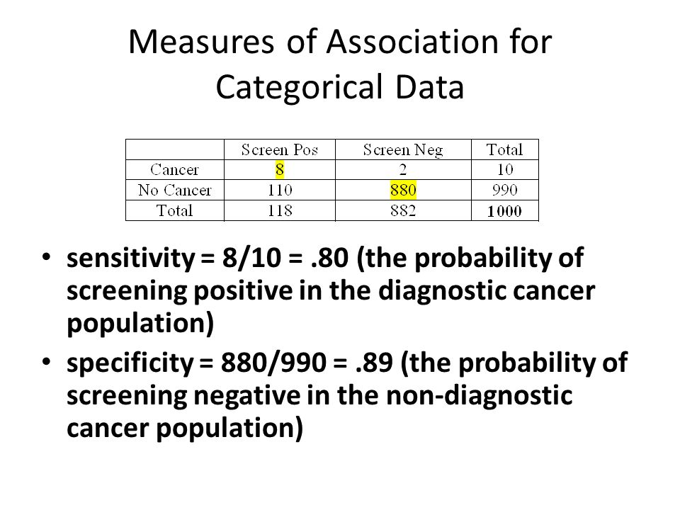 Measures of Association for Categorical Data sensitivity = 8/10 =.80 (the probability of screening positive in the diagnostic cancer population) specificity = 880/990 =.89 (the probability of screening negative in the non-diagnostic cancer population)