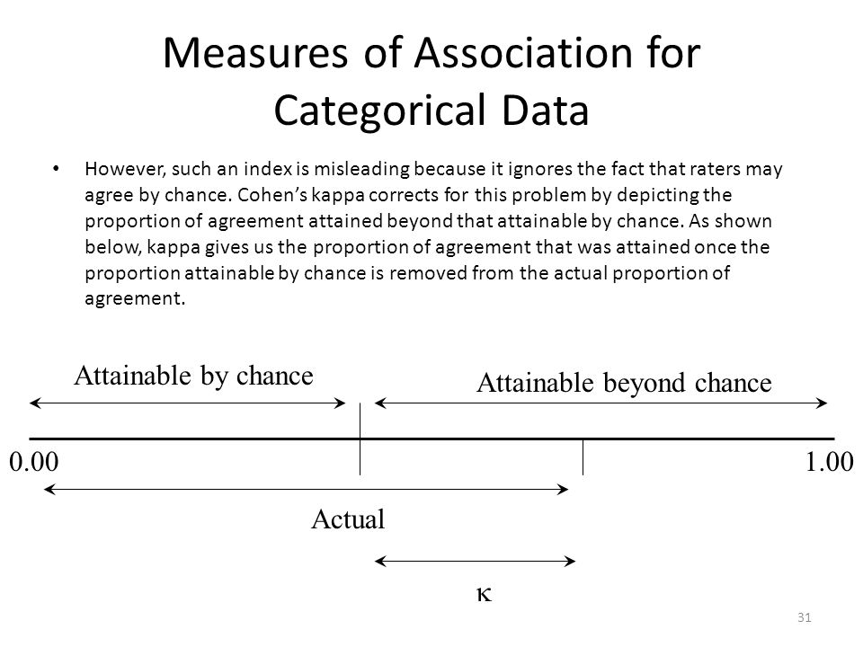 Measures of Association for Categorical Data However, such an index is misleading because it ignores the fact that raters may agree by chance.