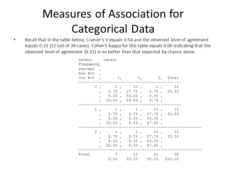 Measures of Association for Categorical Data Recall that in the table below, Cramer's V equals 0.54 and the observed level of agreement equals 0.33 (12 out of 36 cases).