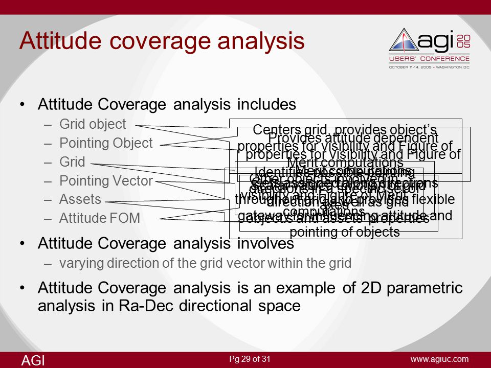 Pg 29 of 31 AGI www.agiuc.com Attitude coverage analysis Attitude Coverage analysis includes –Grid object –Pointing Object –Grid –Pointing Vector –Assets –Attitude FOM Attitude Coverage analysis involves –varying direction of the grid vector within the grid Attitude Coverage analysis is an example of 2D parametric analysis in Ra-Dec directional space Centers grid, provides object's properties for visibility and Figure of Merit computations Identifies possible pointing directions in a specific set of axes Provides attitude dependent properties for visibility and Figure of Merit computations Gets assigned along directions throughout grid and provides flexible gateway for influencing attitude and pointing of objects Other objects involved in visibility and Figure of Merit computations Scalar valued function of grid direction as well as grid object's and assets' properties