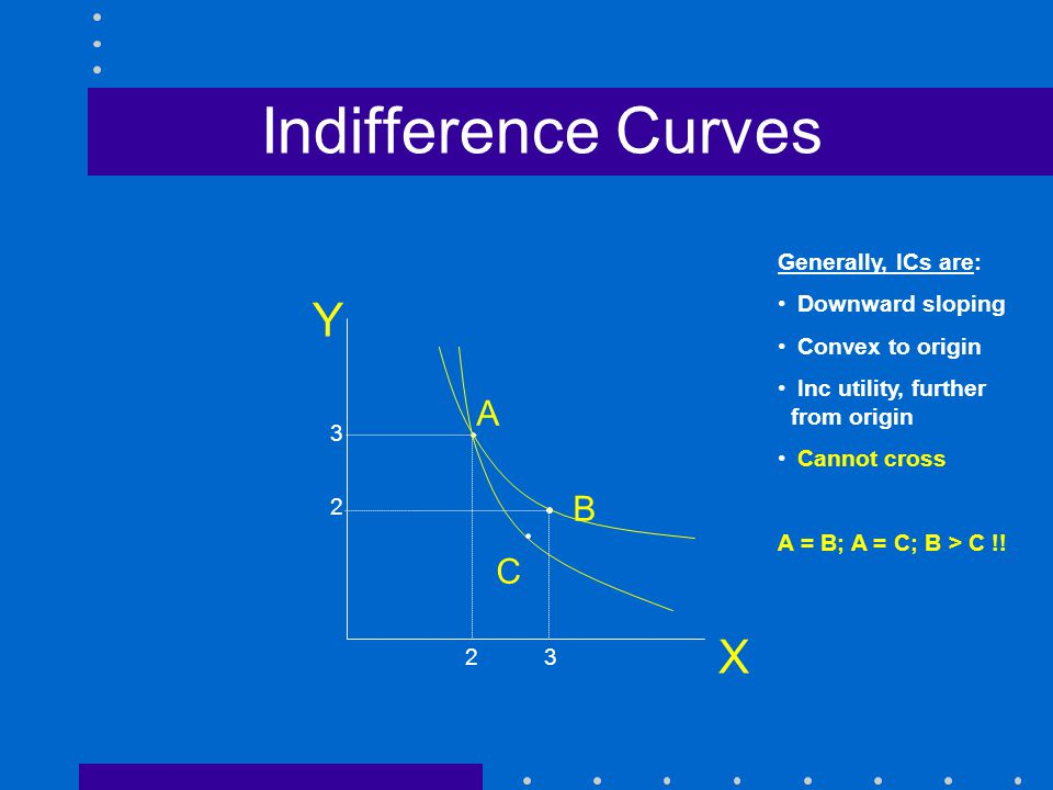 Indifference Curves Y X 3232 2 3 Generally, ICs are: Downward sloping Convex to origin Inc utility, further from origin Cannot cross A = B; A = C; B >