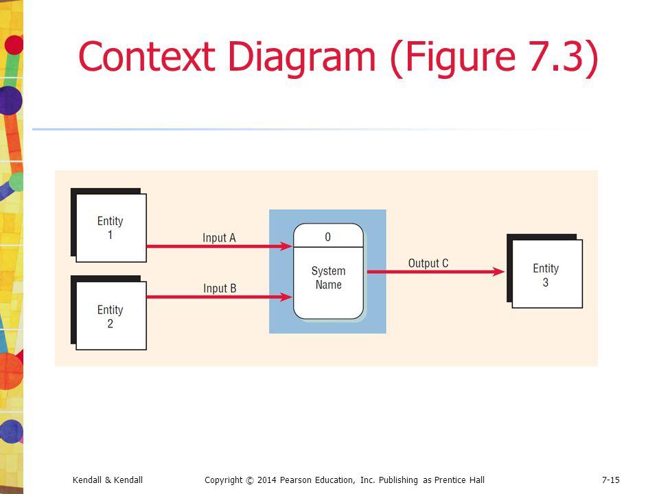 Kendall & KendallCopyright © 2014 Pearson Education, Inc. Publishing as Prentice Hall7-15 Context Diagram (Figure 7.3)