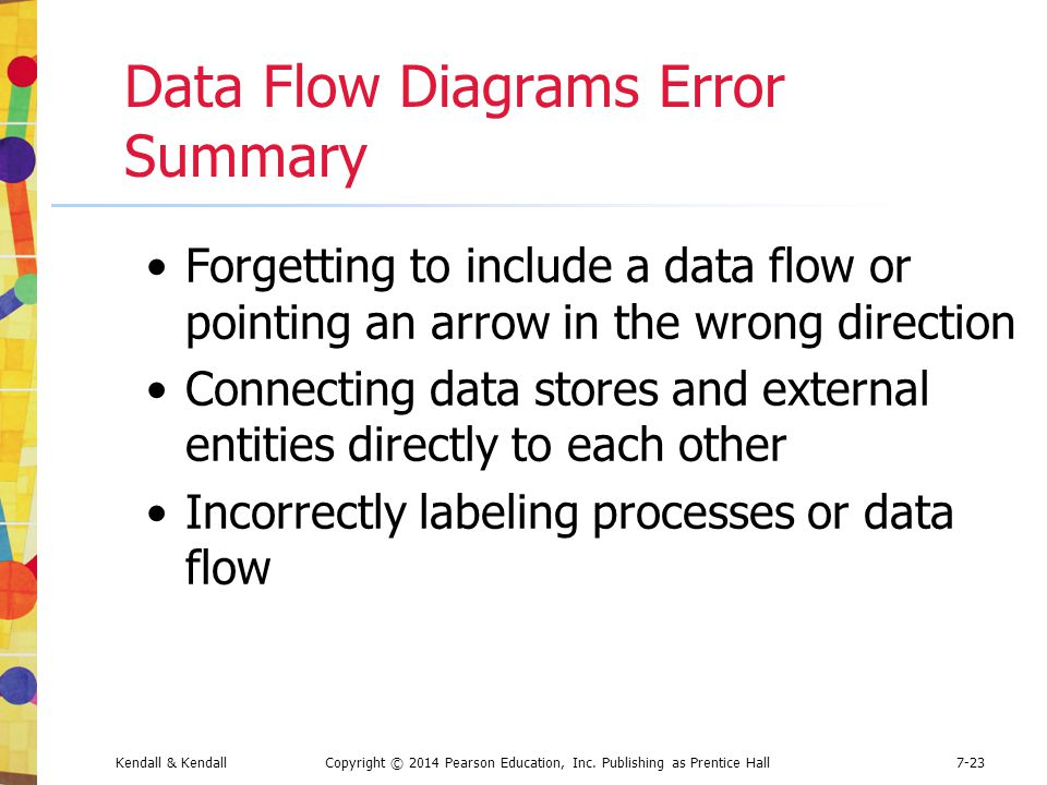 Kendall & KendallCopyright © 2014 Pearson Education, Inc. Publishing as Prentice Hall7-23 Data Flow Diagrams Error Summary Forgetting to include a dat