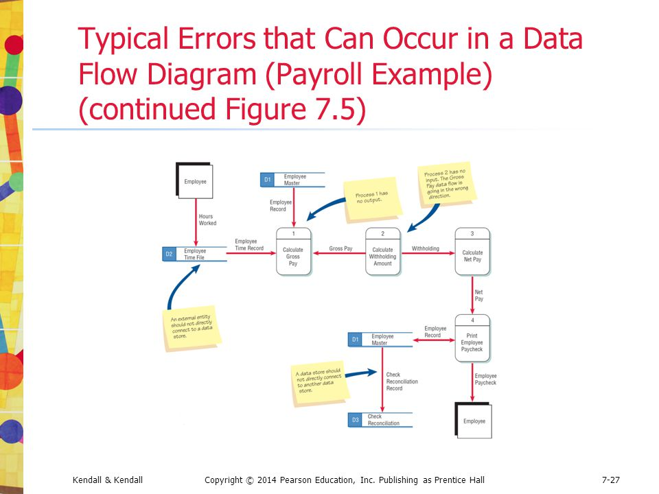 Kendall & KendallCopyright © 2014 Pearson Education, Inc. Publishing as Prentice Hall7-27 Typical Errors that Can Occur in a Data Flow Diagram (Payrol