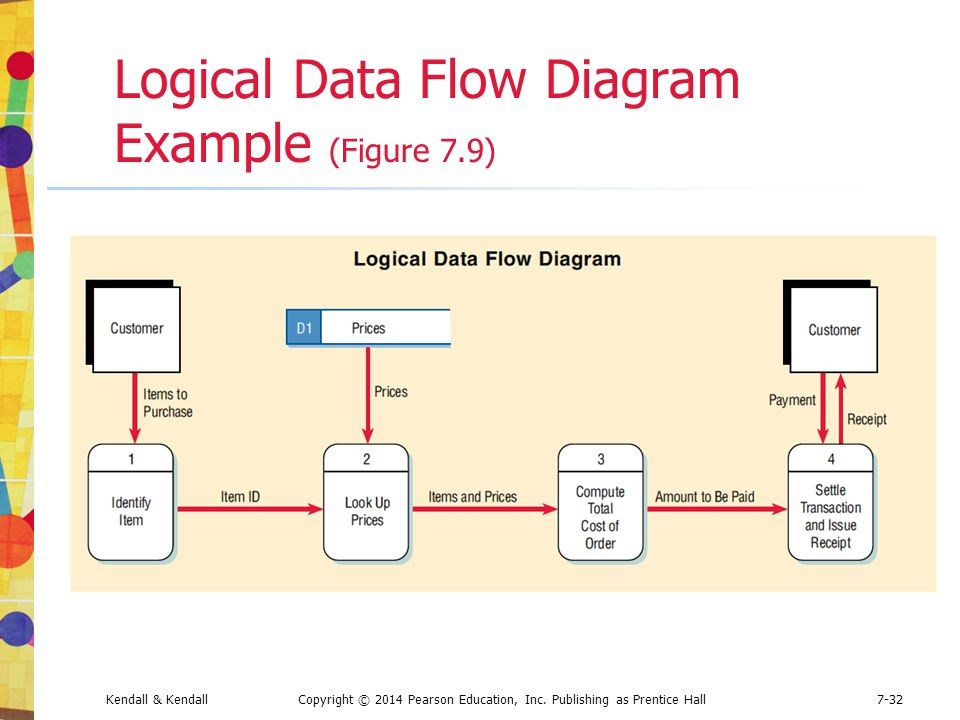logic flow diagram photo album   diagrams