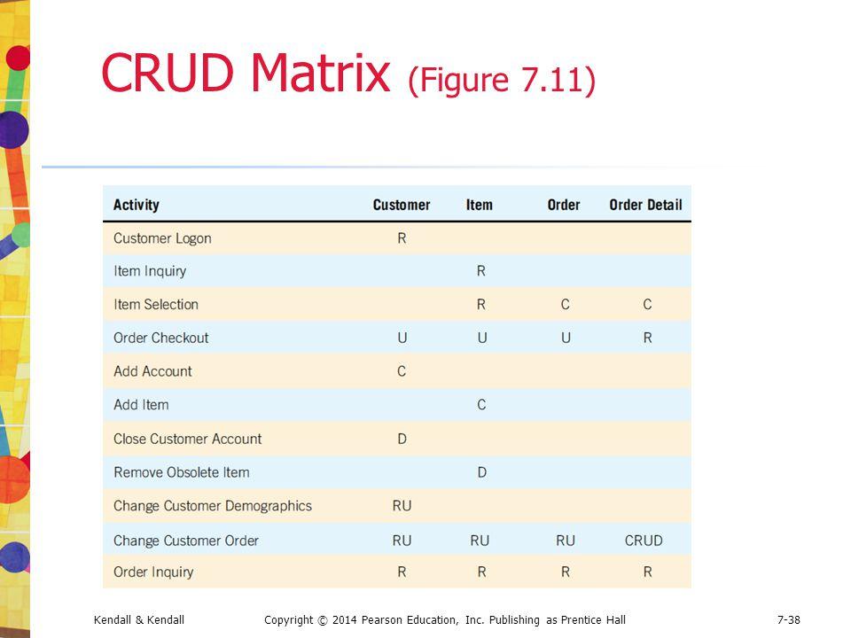 Kendall & KendallCopyright © 2014 Pearson Education, Inc. Publishing as Prentice Hall7-38 CRUD Matrix (Figure 7.11)