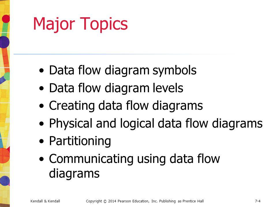 Kendall & KendallCopyright © 2014 Pearson Education, Inc. Publishing as Prentice Hall7-4 Major Topics Data flow diagram symbols Data flow diagram leve