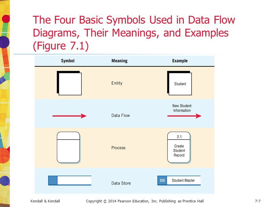 Kendall & KendallCopyright © 2014 Pearson Education, Inc. Publishing as Prentice Hall7-7 The Four Basic Symbols Used in Data Flow Diagrams, Their Mean