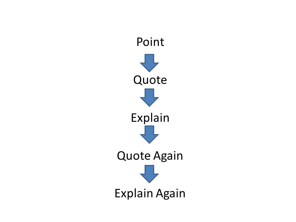 Point Quote Explain Quote Again Explain Again