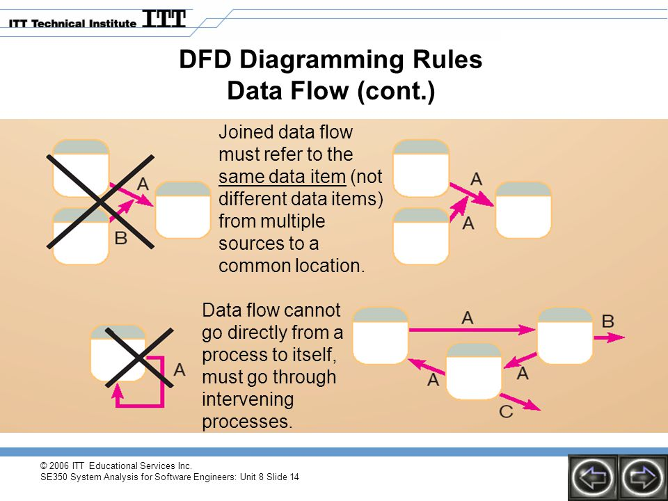 © 2006 ITT Educational Services Inc. SE350 System Analysis for Software Engineers: Unit 8 Slide 14 DFD Diagramming Rules Data Flow (cont.) Joined data