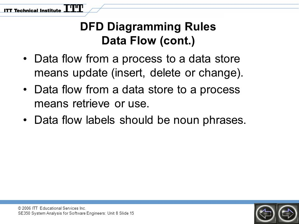 © 2006 ITT Educational Services Inc. SE350 System Analysis for Software Engineers: Unit 8 Slide 15 DFD Diagramming Rules Data Flow (cont.) Data flow f