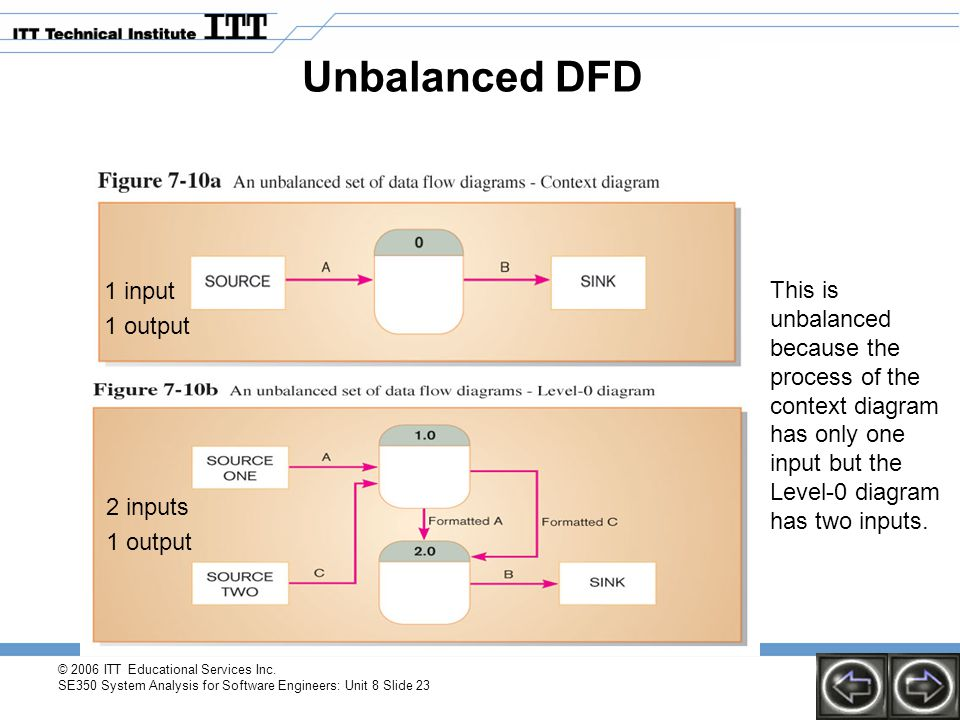© 2006 ITT Educational Services Inc. SE350 System Analysis for Software Engineers: Unit 8 Slide 23 Unbalanced DFD This is unbalanced because the proce