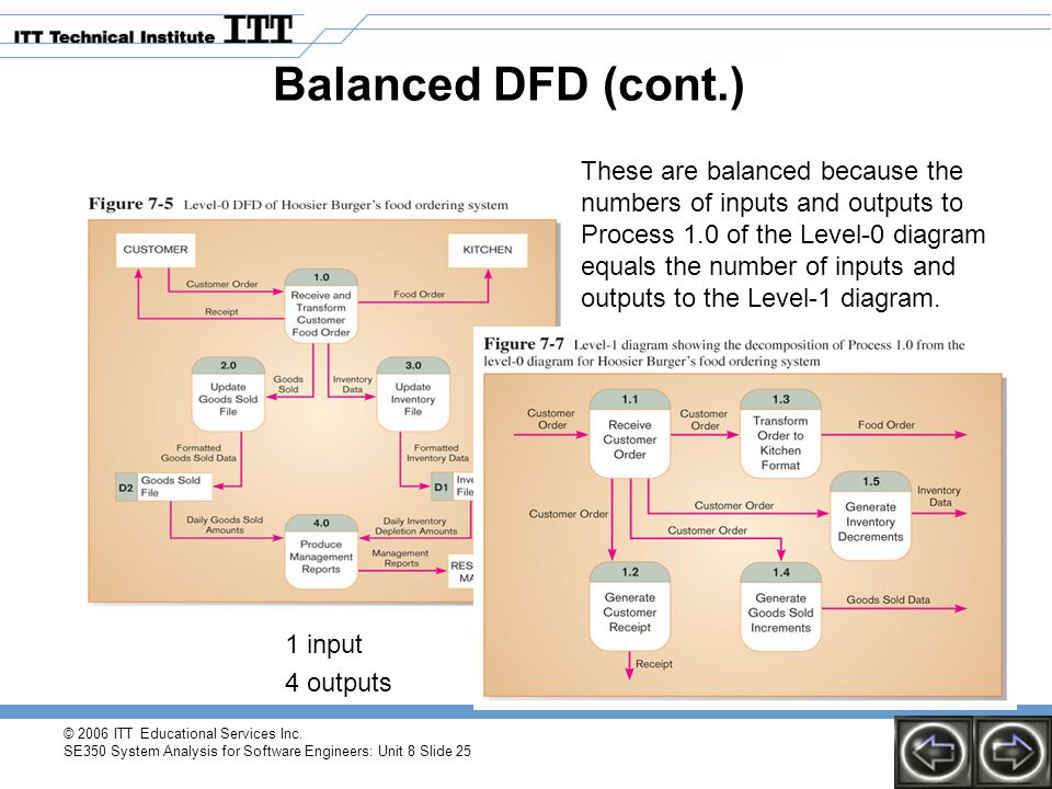 © 2006 ITT Educational Services Inc. SE350 System Analysis for Software Engineers: Unit 8 Slide 25 Balanced DFD (cont.) These are balanced because the