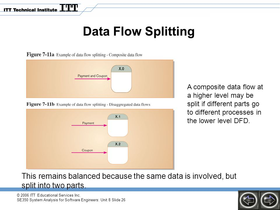 © 2006 ITT Educational Services Inc. SE350 System Analysis for Software Engineers: Unit 8 Slide 26 Data Flow Splitting A composite data flow at a high