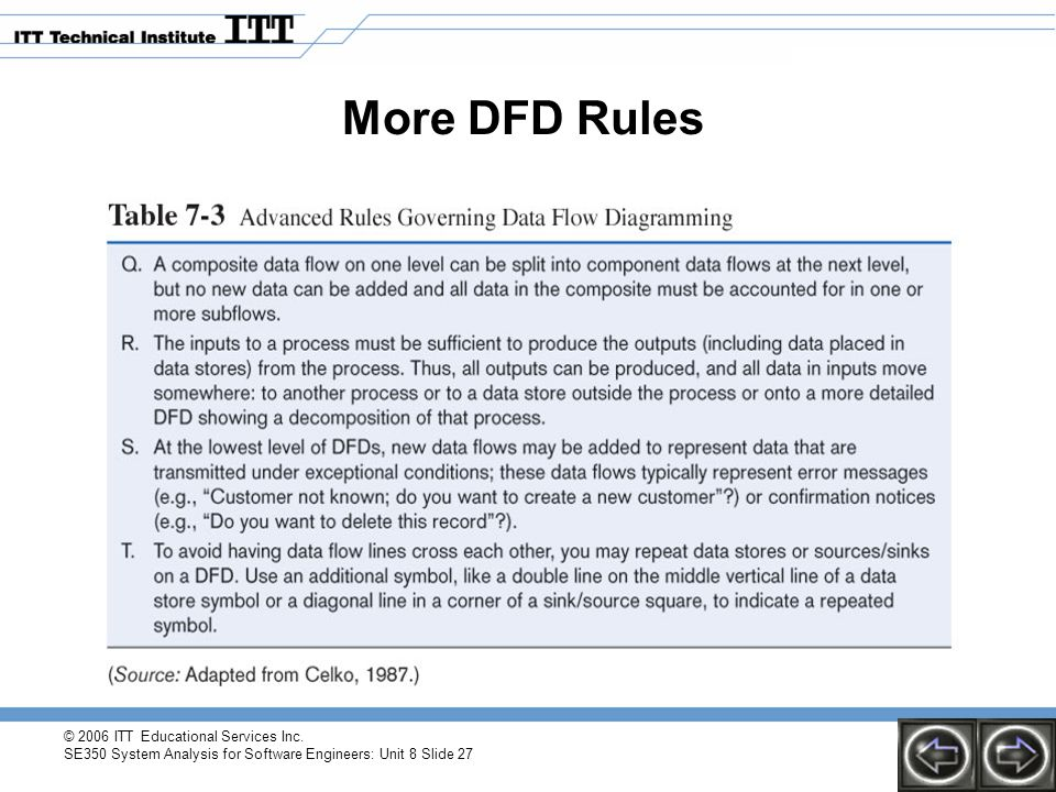 © 2006 ITT Educational Services Inc. SE350 System Analysis for Software Engineers: Unit 8 Slide 27 More DFD Rules
