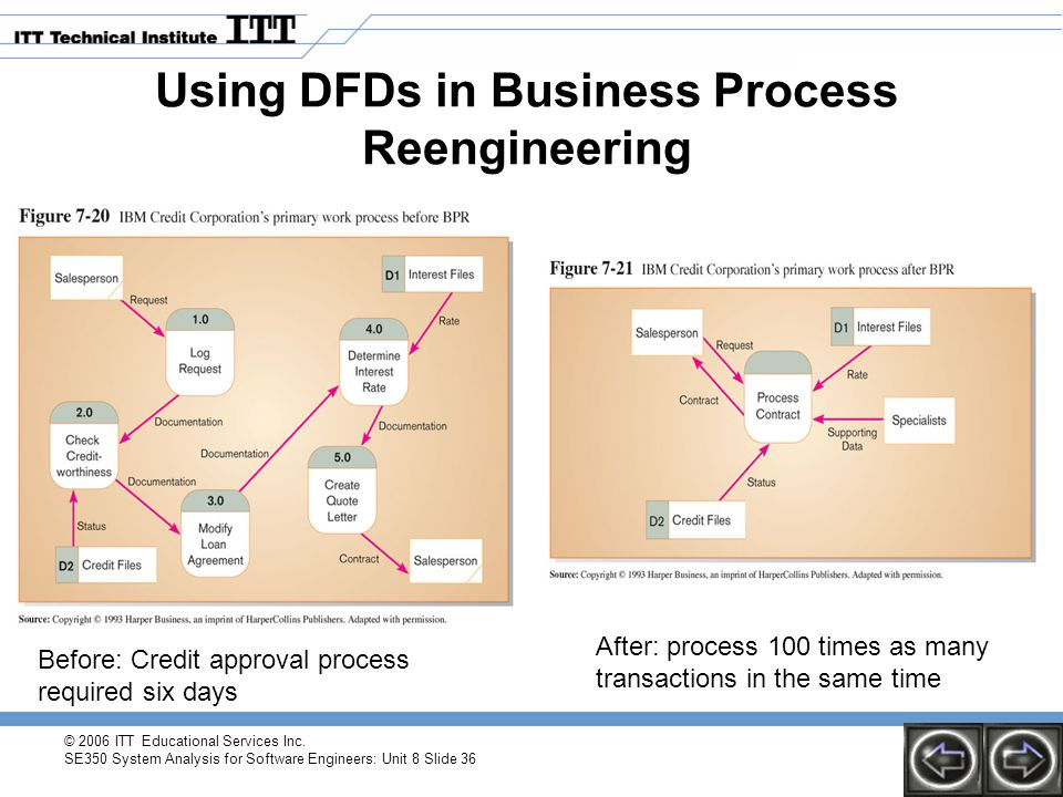 © 2006 ITT Educational Services Inc. SE350 System Analysis for Software Engineers: Unit 8 Slide 36 Using DFDs in Business Process Reengineering Before