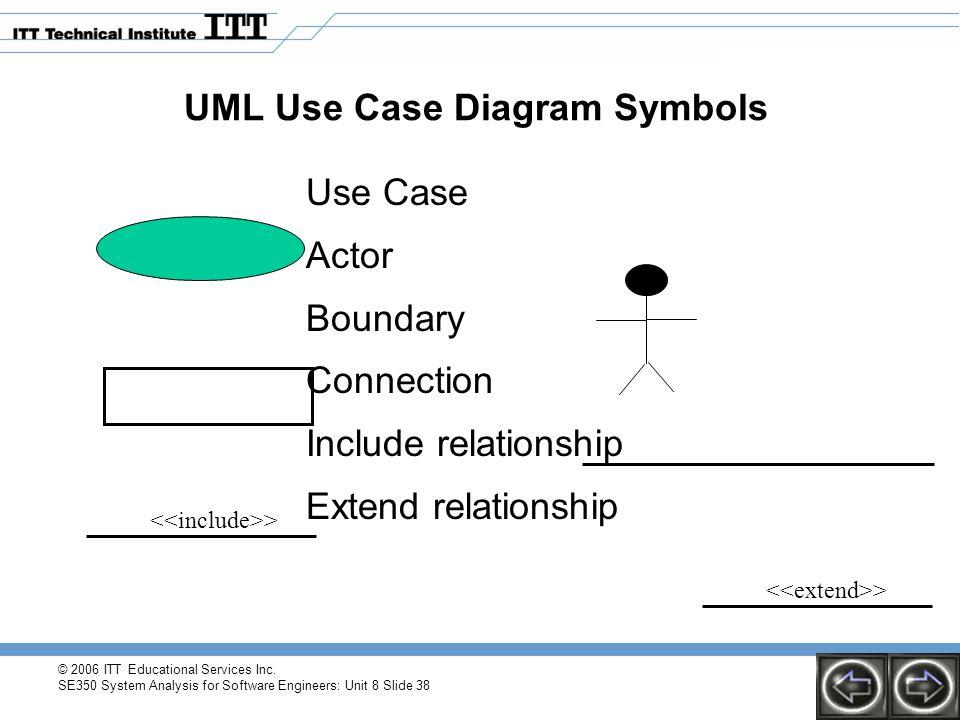 © 2006 ITT Educational Services Inc. SE350 System Analysis for Software Engineers: Unit 8 Slide 38 UML Use Case Diagram Symbols Use Case Actor Boundar