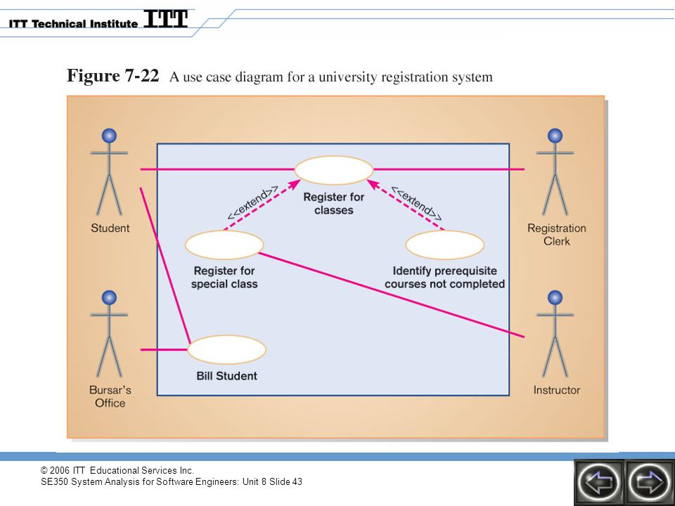 © 2006 ITT Educational Services Inc. SE350 System Analysis for Software Engineers: Unit 8 Slide 43