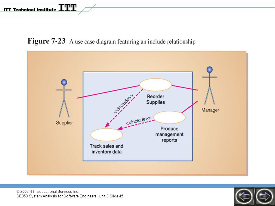 © 2006 ITT Educational Services Inc. SE350 System Analysis for Software Engineers: Unit 8 Slide 45