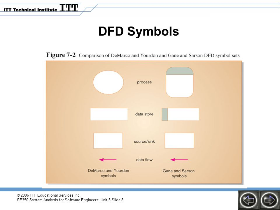 © 2006 ITT Educational Services Inc. SE350 System Analysis for Software Engineers: Unit 8 Slide 8 DFD Symbols