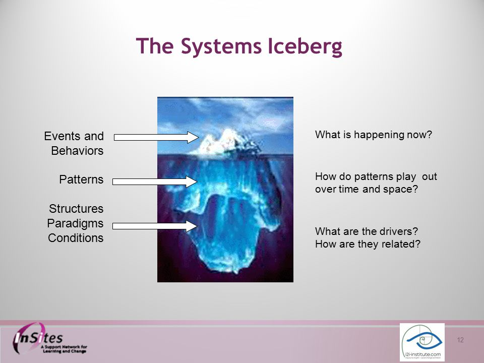 12 The Systems Iceberg Events and Behaviors Patterns Structures Paradigms Conditions What is happening now? How do patterns play out over time and spa