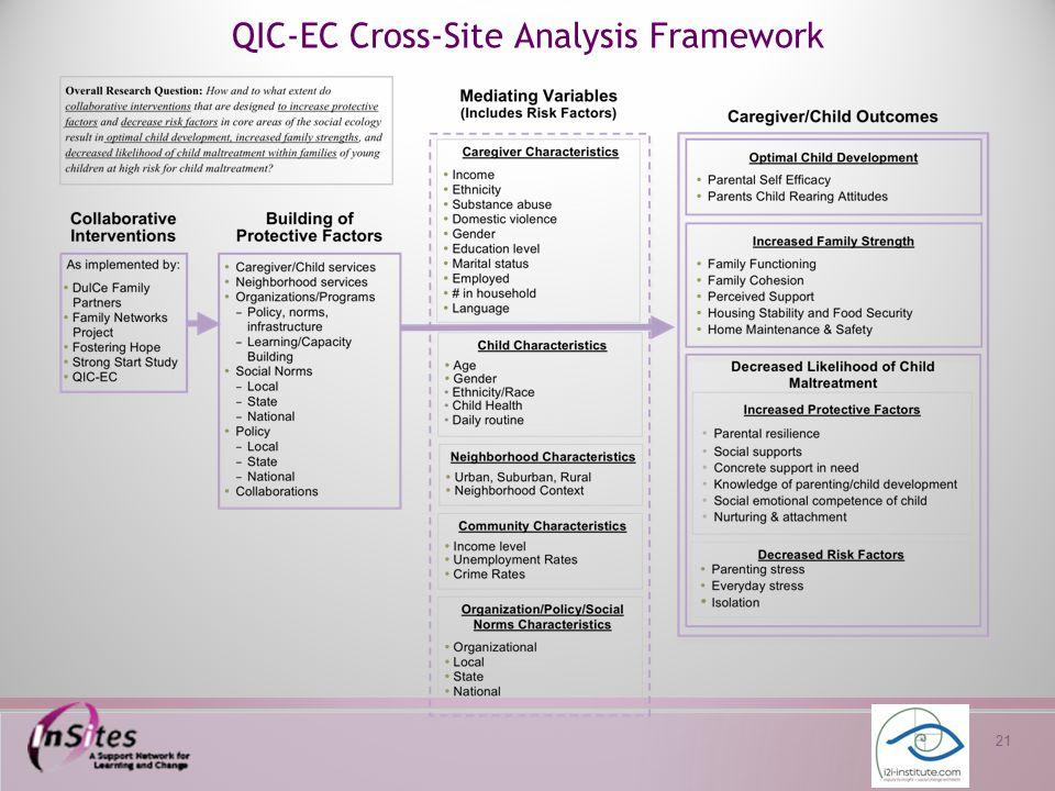 21 QIC-EC Cross-Site Analysis Framework