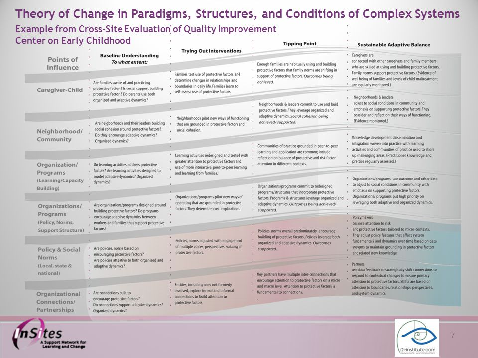 18 Theory of Change in Paradigms, Structures, and Conditions of Complex Systems Example from Cross-Site Evaluation of Quality Improvement Center on Early Childhood