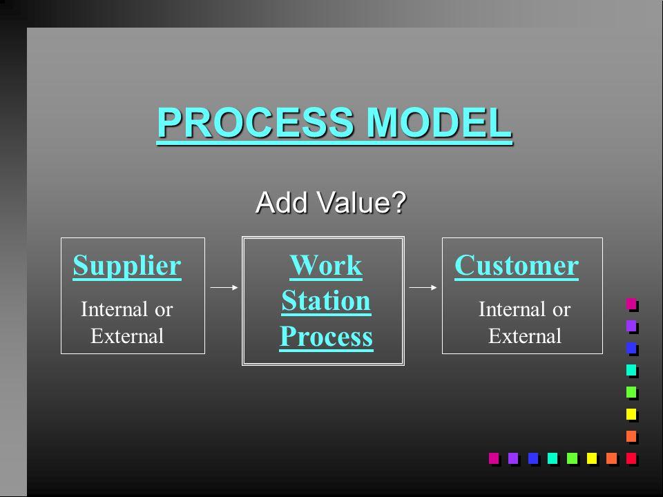 Add Value? Supplier Internal or External Work Station Process Customer Internal or External PROCESS MODEL
