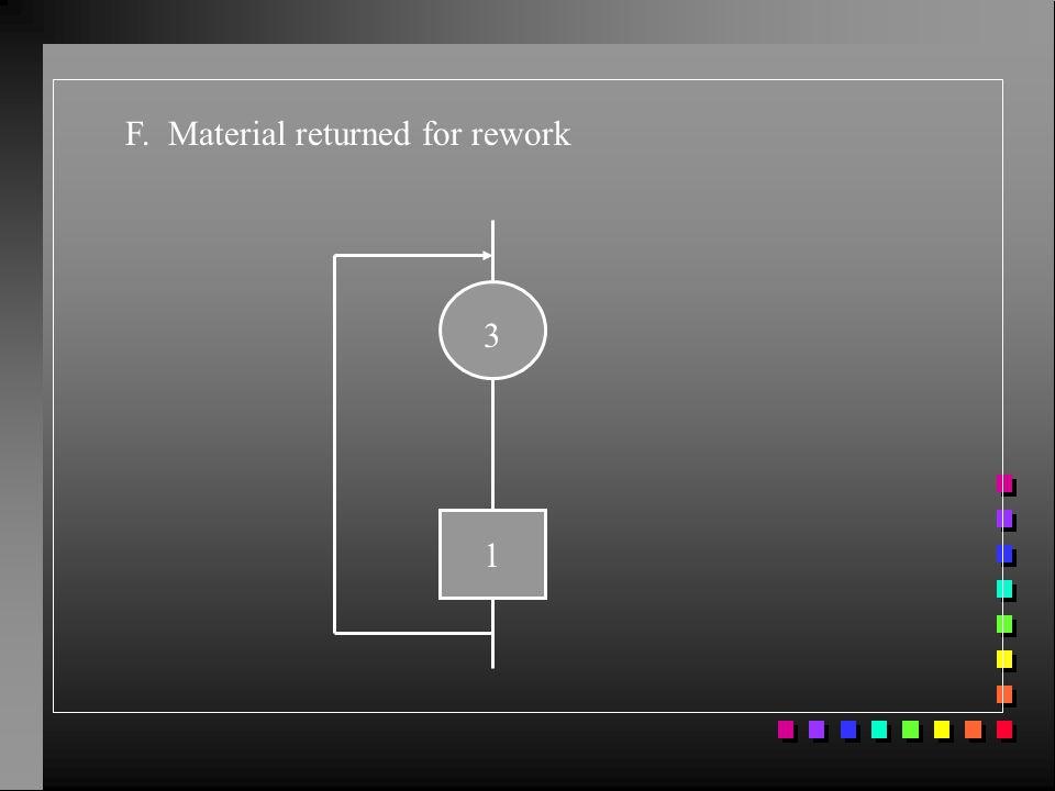 F. Material returned for rework 1 3