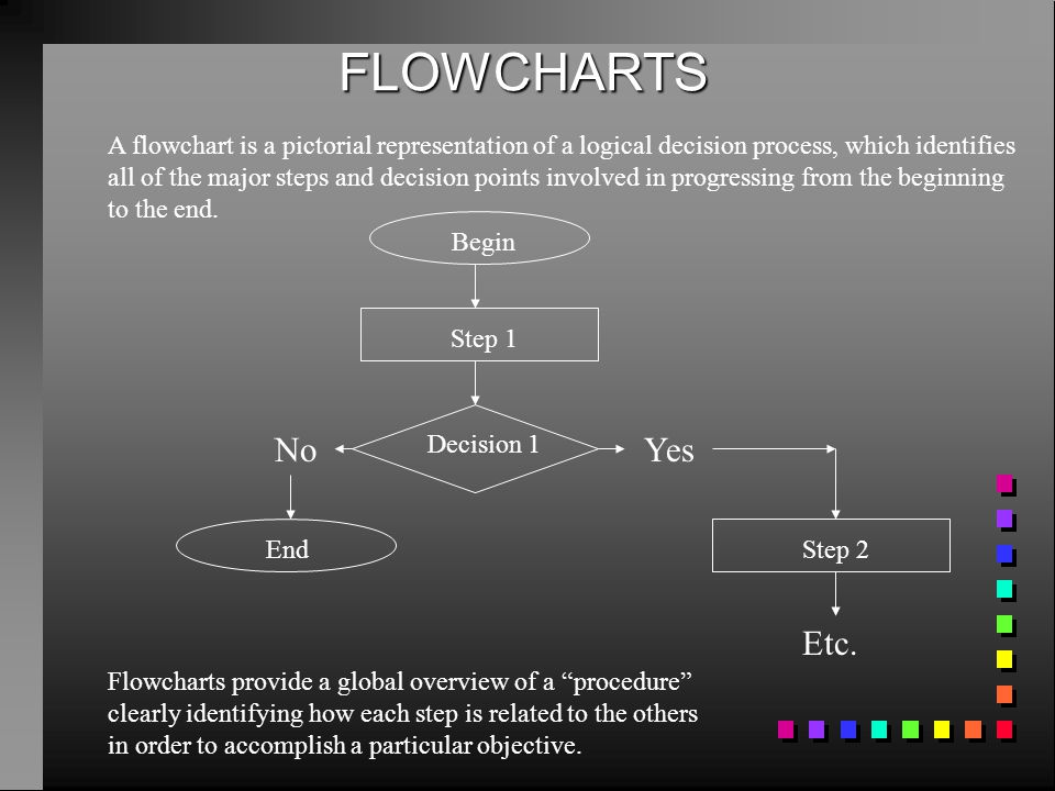 FLOWCHARTS A flowchart is a pictorial representation of a logical decision process, which identifies all of the major steps and decision points involv