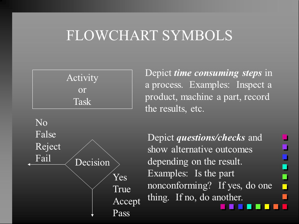 FLOWCHART SYMBOLS Depict time consuming steps in a process. Examples: Inspect a product, machine a part, record the results, etc. Activity or Task Dep