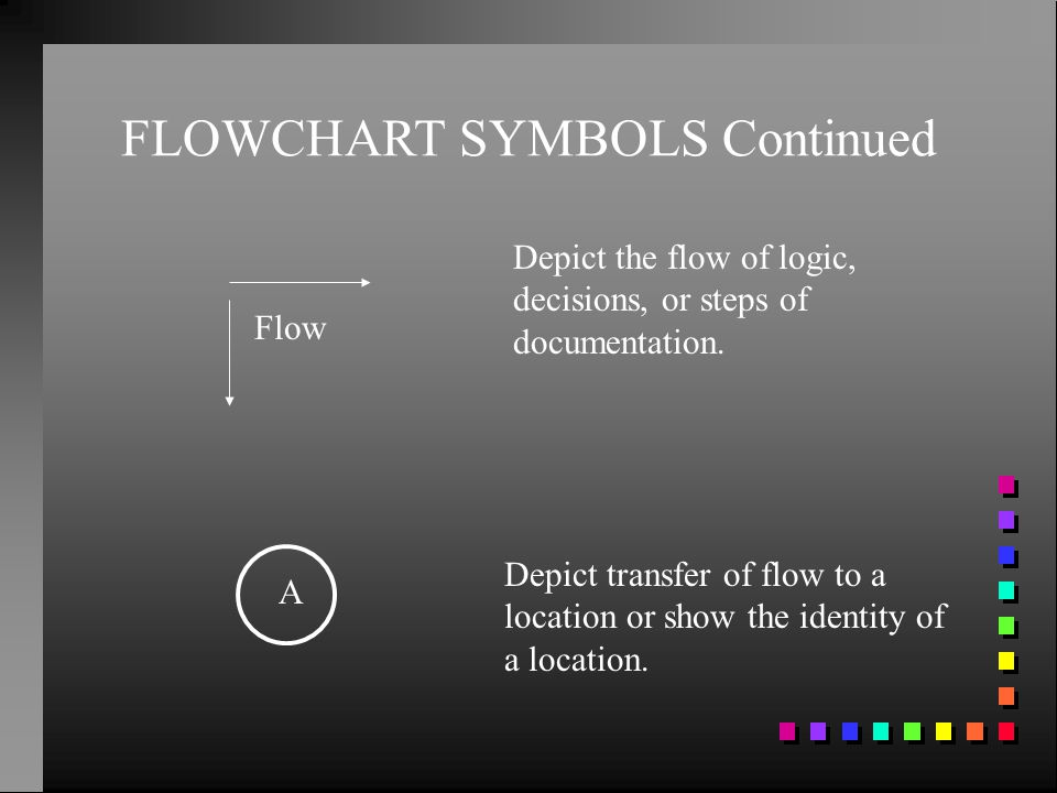 FLOWCHART SYMBOLS Continued Depict the flow of logic, decisions, or steps of documentation. Flow Depict transfer of flow to a location or show the ide