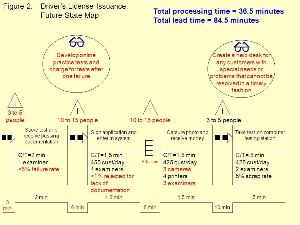 Develop online practice tests and charge for tests after one failure Total processing time = 36.5 minutes Total lead time = 84.5 minutes Score test an