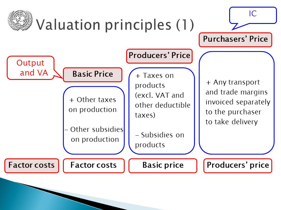 Basic Price Basic priceFactor costs + Other taxes on production - Other subsidies on production Factor costs + Taxes on products (excl.