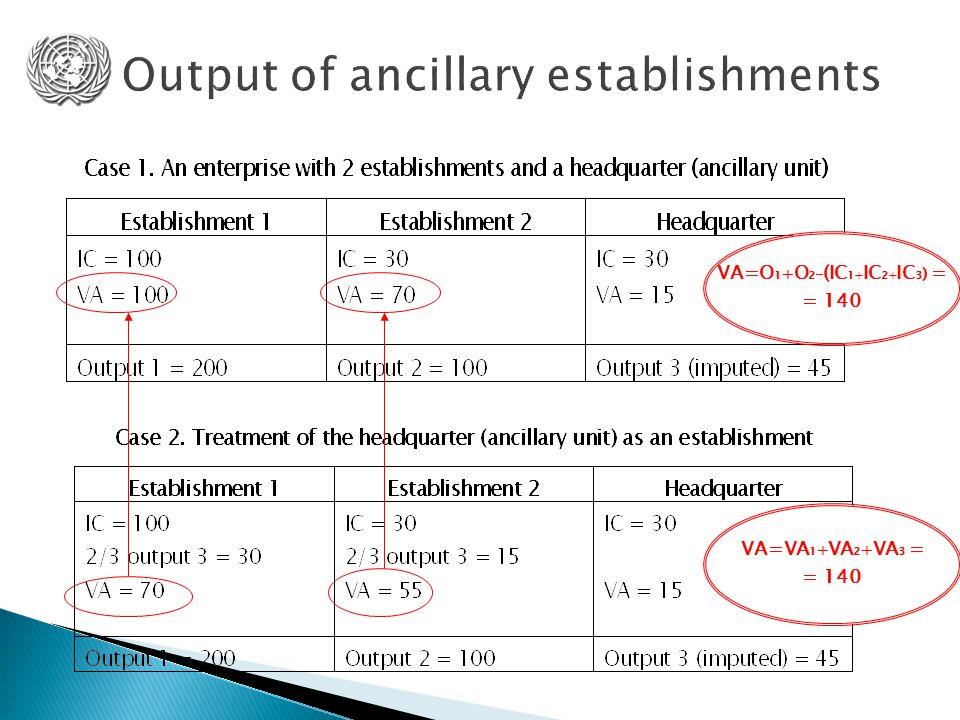 VA=VA 1 + VA 2 + VA 3 = = 140 VA=O 1 + O 2 – (IC 1+ IC 2+ IC 3 ) = = 140