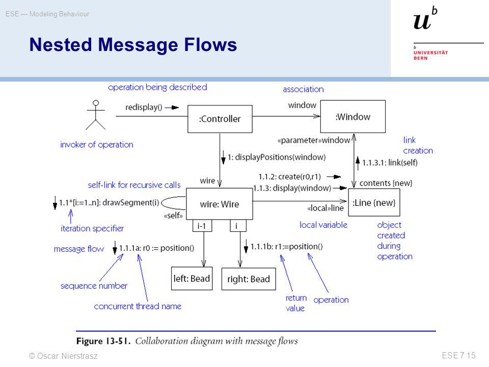 © Oscar Nierstrasz ESE — Modeling Behaviour ESE 7.15 Nested Message Flows