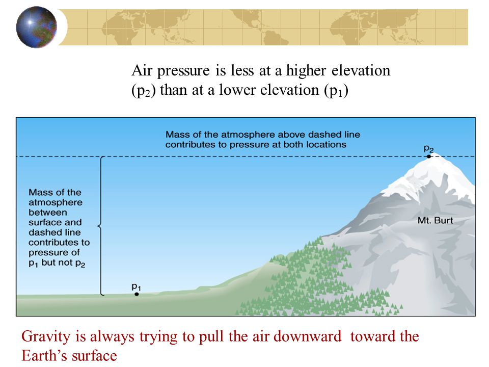 Air pressure is less at a higher elevation (p 2 ) than at a lower elevation (p 1 ) Gravity is always trying to pull the air downward toward the Earth's surface