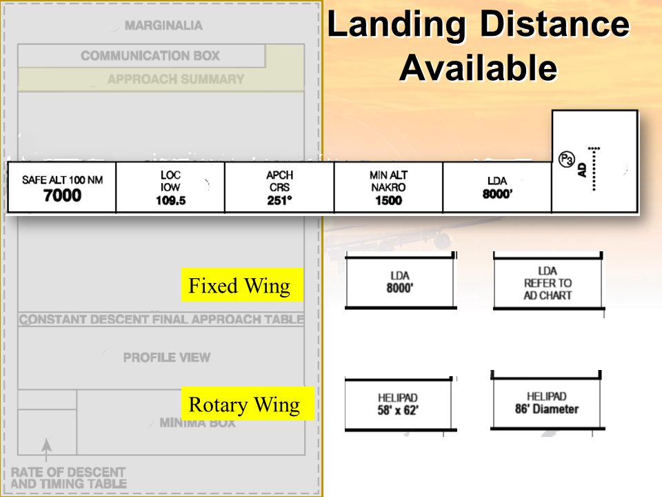 Landing Distance Available Fixed WingRotary Wing