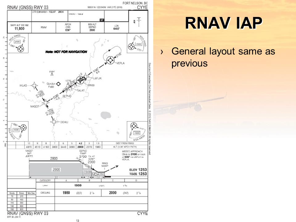 RNAV IAP ›General layout same as previous