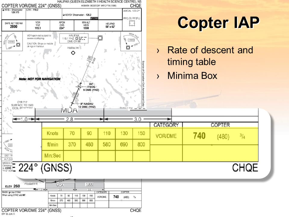 Copter IAP ›Rate of descent and timing table ›Minima Box