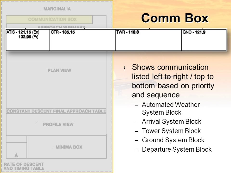 Comm Box ›Shows communication listed left to right / top to bottom based on priority and sequence –Automated Weather System Block –Arrival System Block –Tower System Block –Ground System Block –Departure System Block