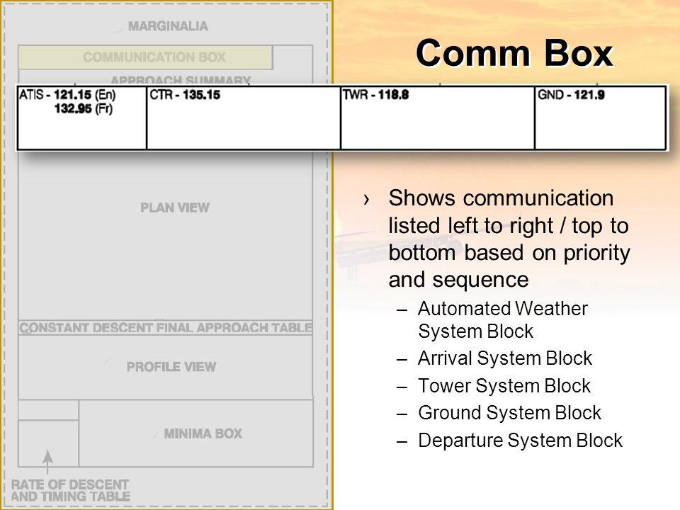 SID ›Marginalia ›Plan View ›Communications Box