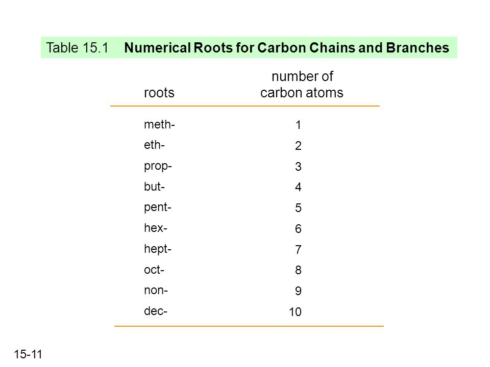 15-11 Table 15.1 Numerical Roots for Carbon Chains and Branches number of carbon atoms roots 1 2 3 4 5 6 8 7 9 10 meth- eth- prop- but- hex- pent- hept- oct- non- dec-