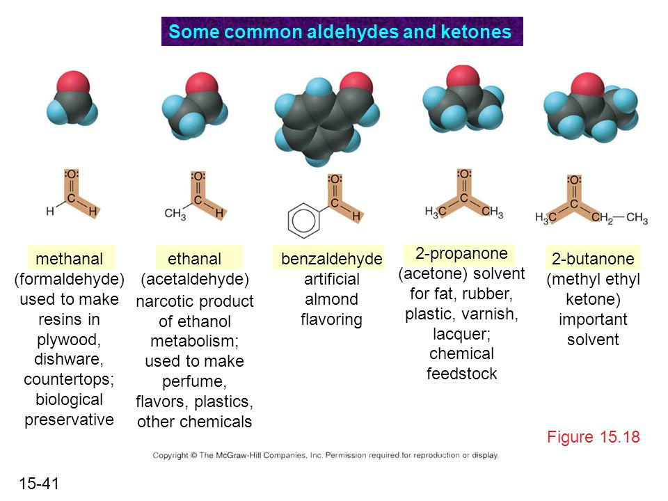 15-41 Figure 15.18 Some common aldehydes and ketones methanal (formaldehyde) used to make resins in plywood, dishware, countertops; biological preservative ethanal (acetaldehyde) narcotic product of ethanol metabolism; used to make perfume, flavors, plastics, other chemicals benzaldehyde artificial almond flavoring 2-propanone (acetone) solvent for fat, rubber, plastic, varnish, lacquer; chemical feedstock 2-butanone (methyl ethyl ketone) important solvent
