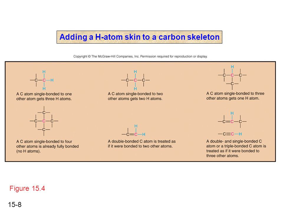 15-8 Adding a H-atom skin to a carbon skeleton Figure 15.4